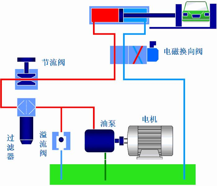 液压缸如何保养,你不知道这些特点保养方法就过时了